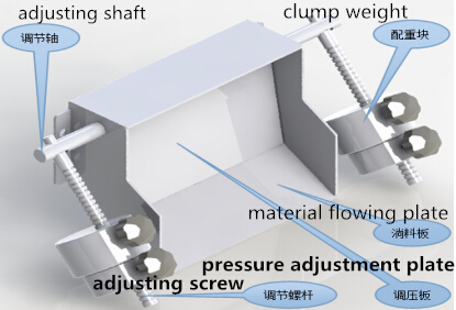 which feature of your manual propelling device